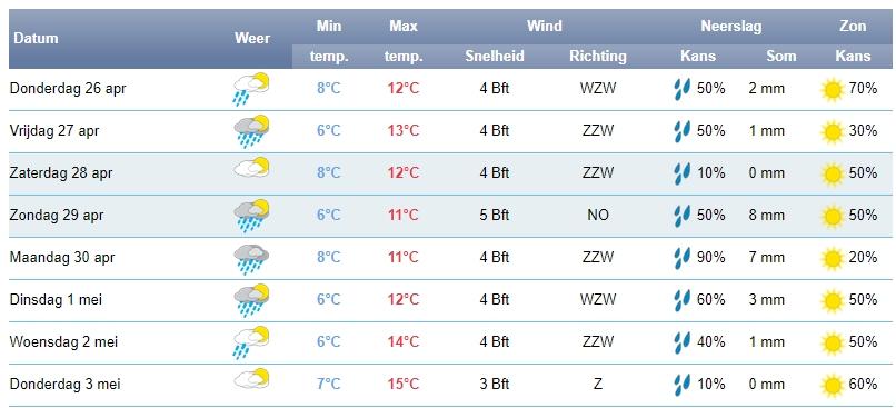 Het weerbericht voor Hollands Kroon